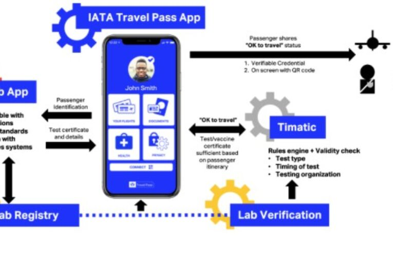 IATA Travel Pass